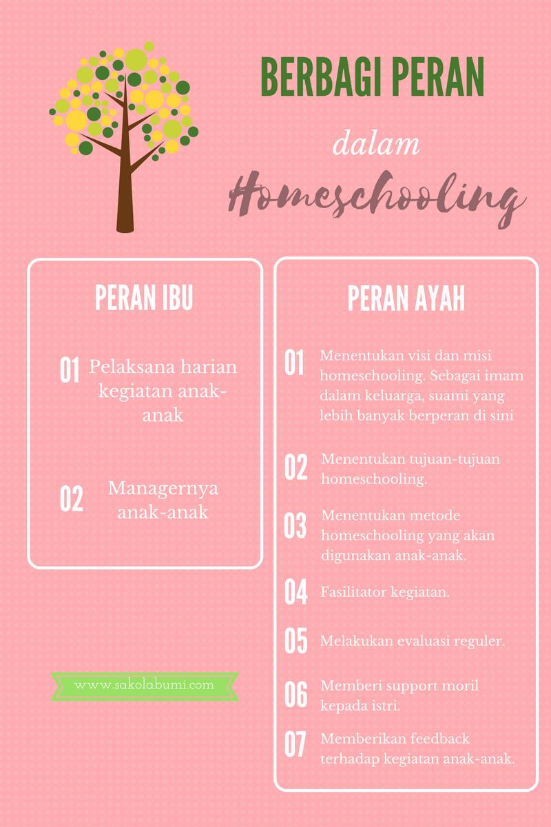 berbagi peran homeschooling